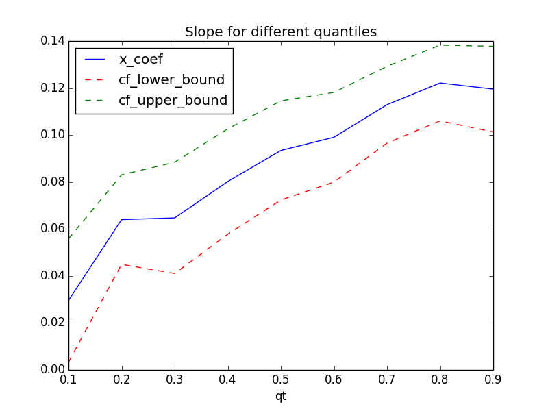 Quantile Regression in Python - Data Science Central